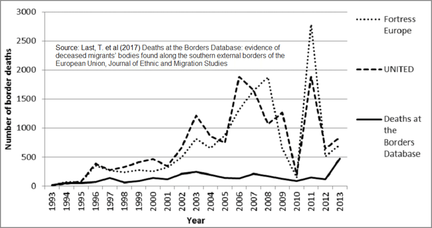Figure-4-Graph-showing-trends-in-fatalities-recorded-by-the-Deaths-at-the-Borders