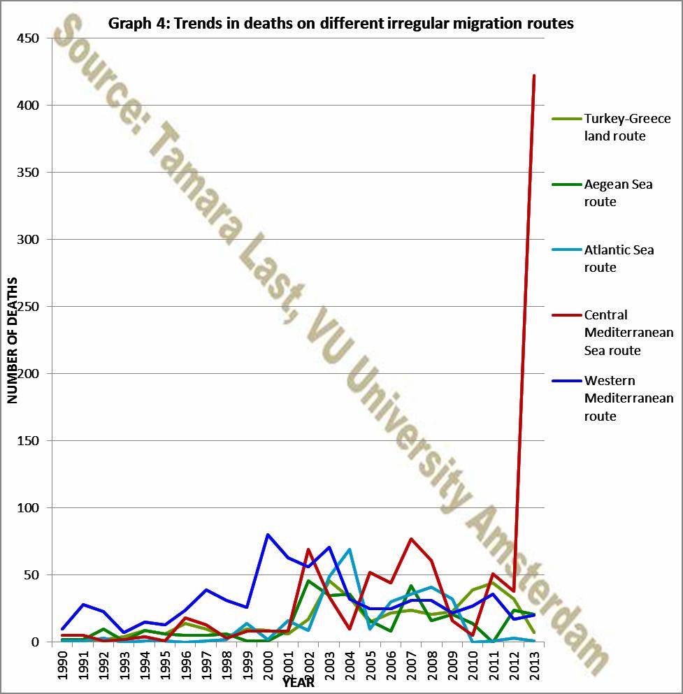 PF Graph 4