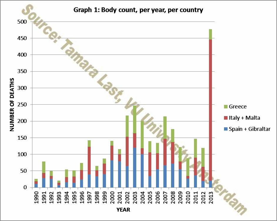 PF Graph1